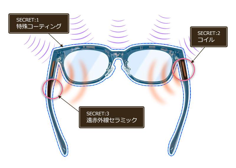 Three secret images